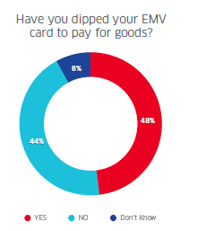 EMV_Usage_Graph