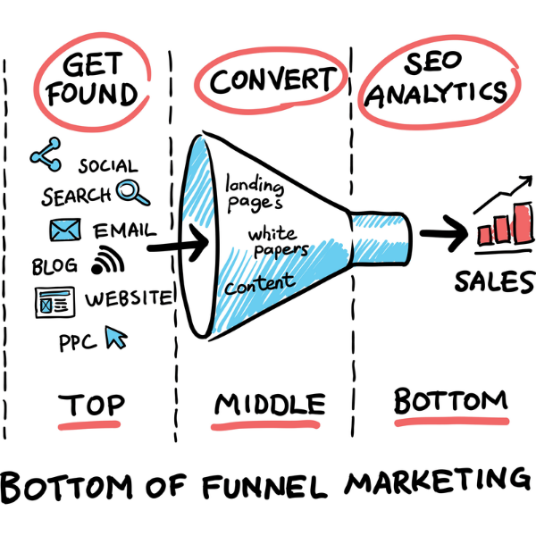 Funnel Conversion Strategies for 2018