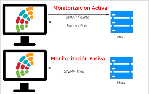 Monitorización activa vs. monitorización pasiva