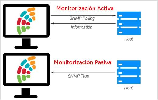 Monitorización activa vs. monitorización pasiva