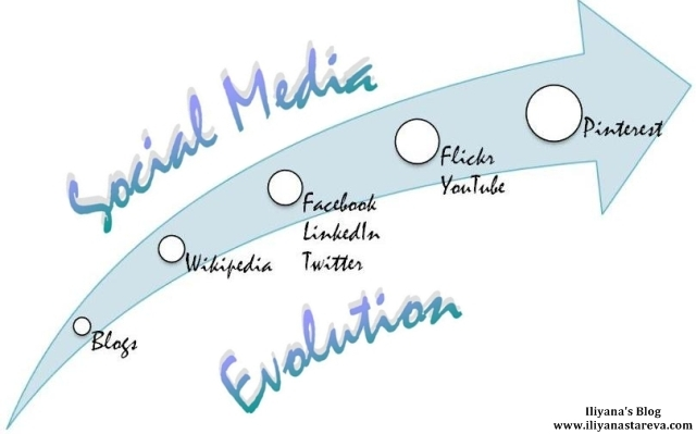 a history of the evolution of media 10 years of social media evolution [infographic] take a long look at social media history from 2004 to 2014 and you will find some very interesting things.