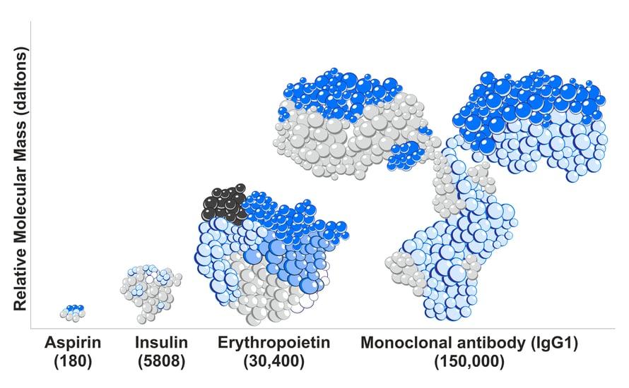 relative-molecular-mass