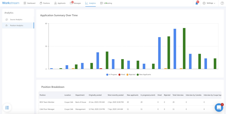 Coupa Cafe Workstream Analytics