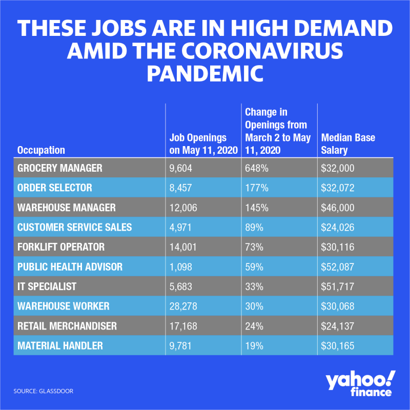 Top 10 Jobs that are in greatest demand during coronavirus pandemic May 2020