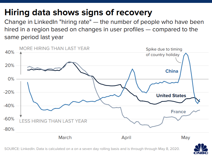 hiring data shows signs of recovery