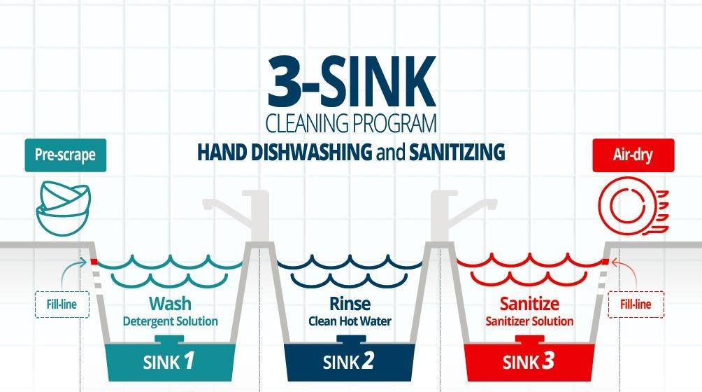 restaurant-sanitation