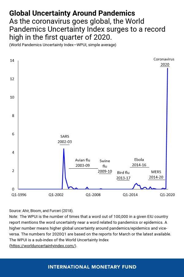 World uncertainty index