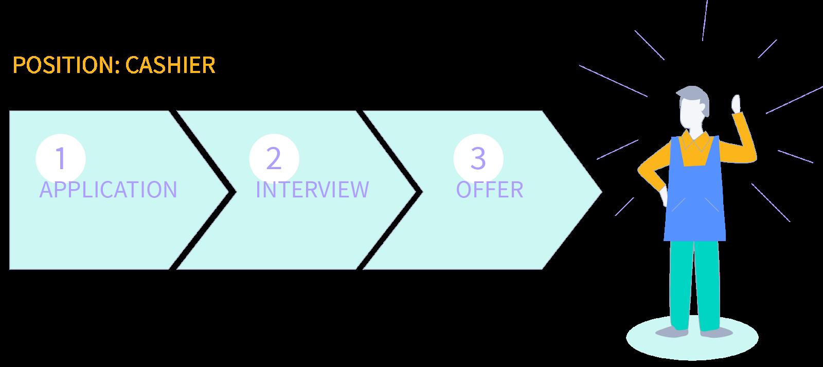 workstream hiring steps