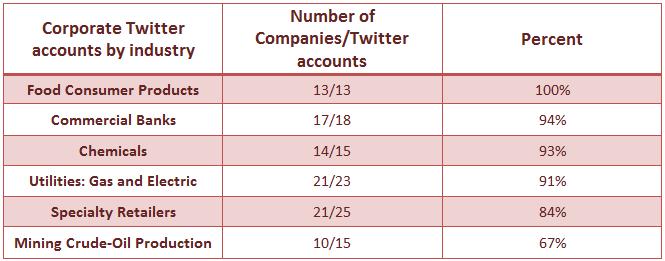 Twitter industry