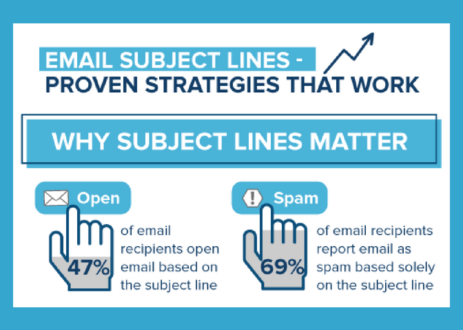 Email Marketing Subject Lines - Proven Strategies that Work (Infographic) | iContact