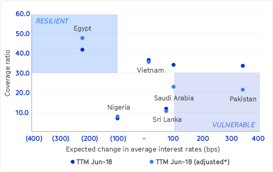 CHART OF THE WEEK | Pakistan and Saudi industrials are most vulnerable to interest rate changes