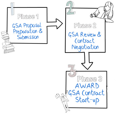 gsa offer process
