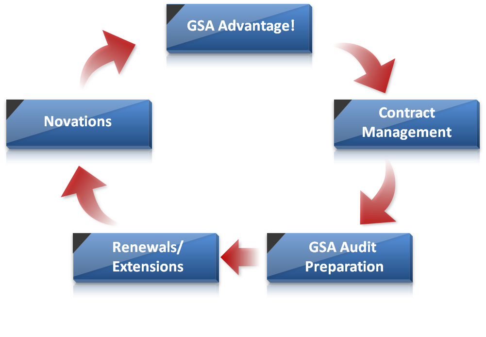 The Government Mission For Gsa Schedule Contract 8a Certification