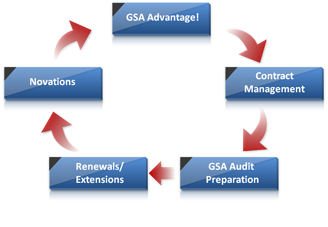 GSA-government-contract-services
