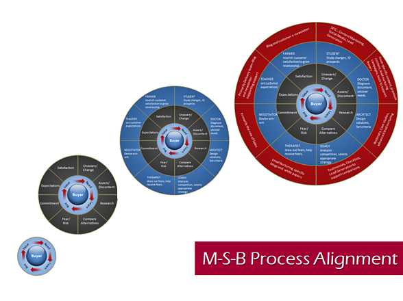 MSB Process Alignment