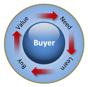 federal-buying-process