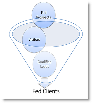 Federal sales lead funnel