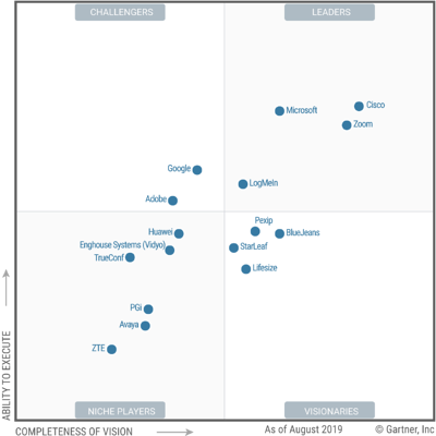 Gartner_Quadrant