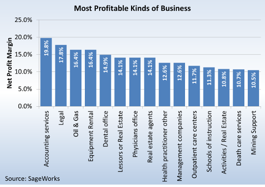 Most Lucrative Businesses To Start In India - Best Business 2017