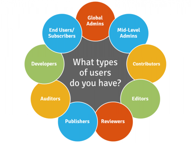 type of social media Top five types of social media ads paid social media advertising is steadily becoming a more viable option for marketers to zero in on, reach and grow a targeted audience over organic growth.