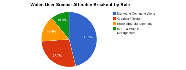 Widen User Summit Attendee Breakout by Role