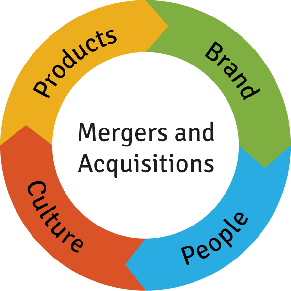 differences between organic growth and mergers and acquisition Assignment 2 mergers and  and relative low organic growth  from the merger or acquisition analyze the major differences between the resulting.
