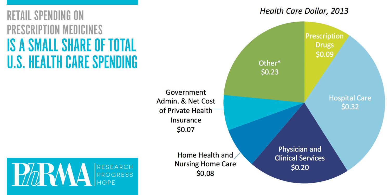 share-prescription-spending