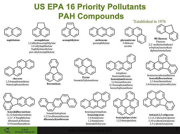 16_PAHs_EPA_Monitoring