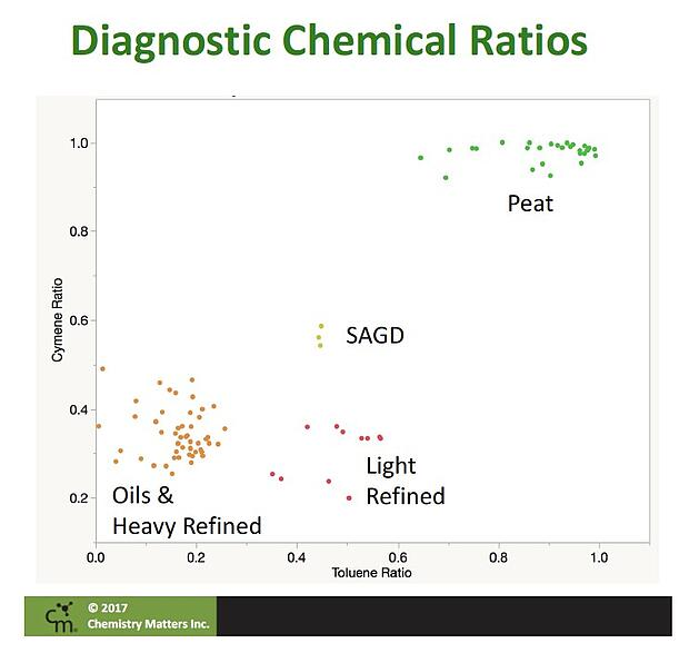 Diagnostic-Chemical-Ratios