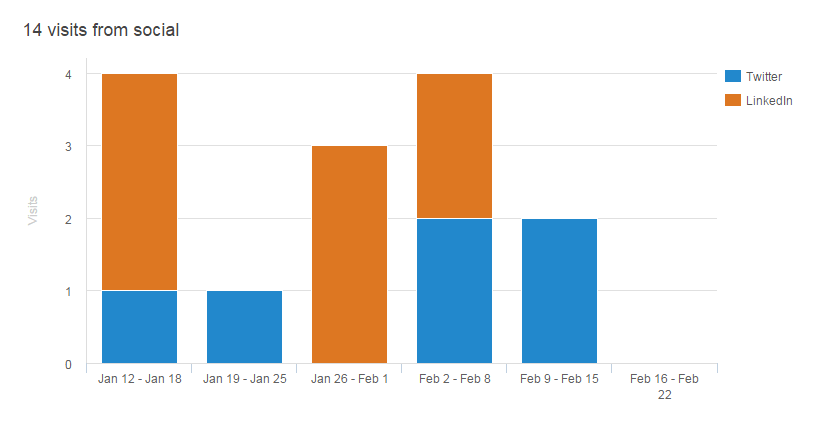 social-media-visits