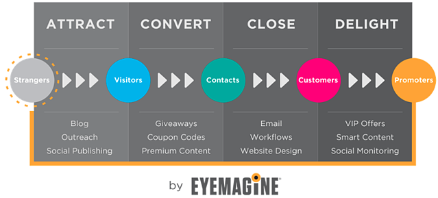 EYEMAGINE inbound commerce methodology marketing