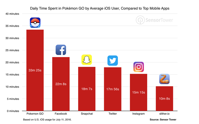 pokemon-go-usage-comparison.png