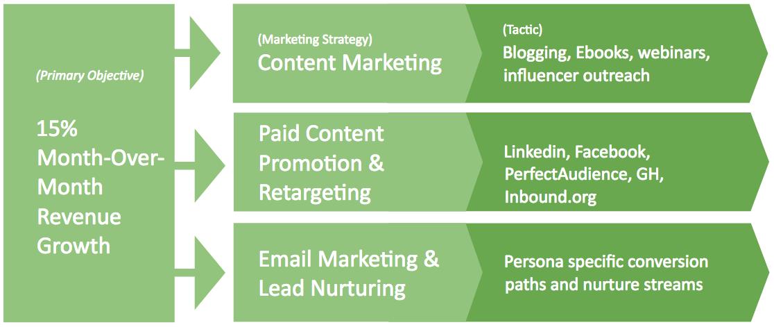 b2b marketing planning