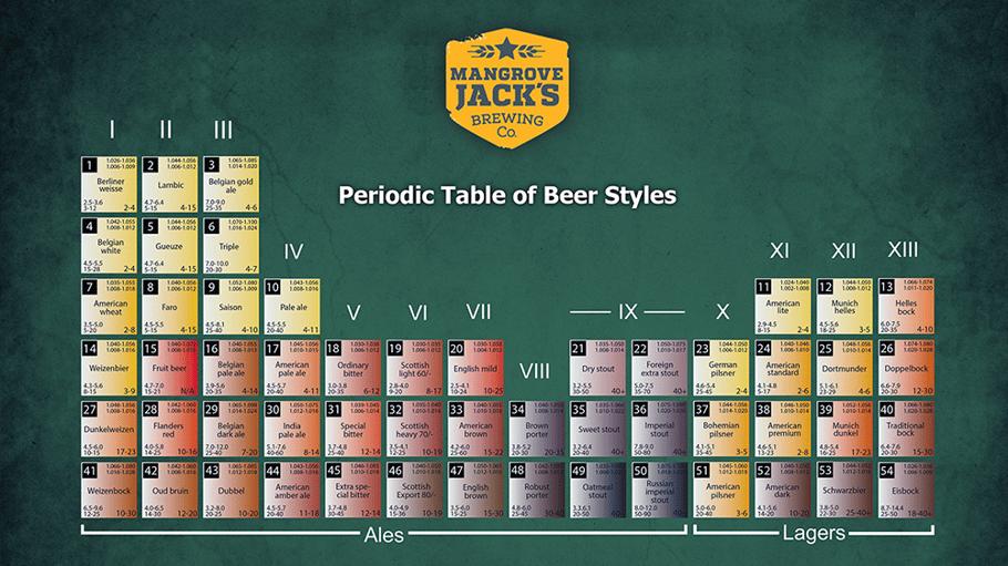 Mangrove Jack's Guide to Beer Styles