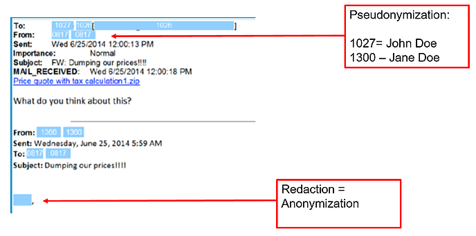 Pseudonymization-and-anonymization