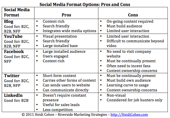 Pros and Cons of Social Media Marketing in B2B