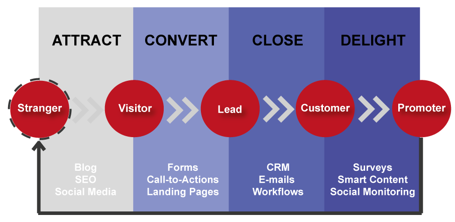 B2B Inbound Marketing Strategy for Lead Generation - 4 Stages