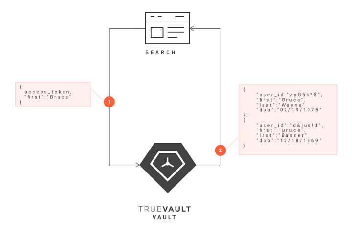 TrueVault Blog | HIPAA, GDPR, CCPA, and Personal Data