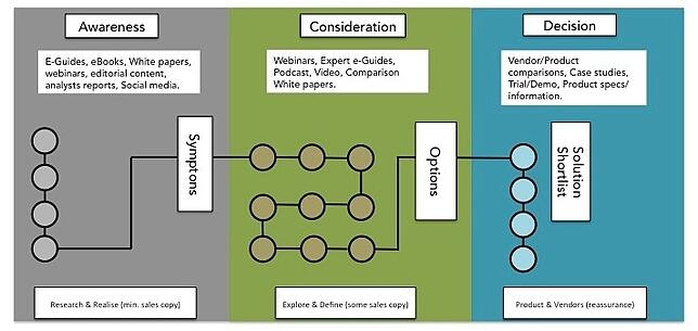 Content Mapping with the buyers journey for an inbound marketing programme