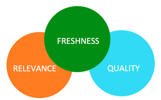 content marketing needs to be fresh, relevant and high quality