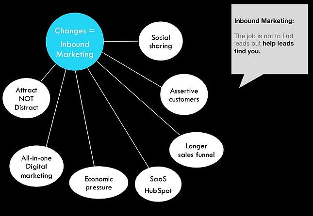 theory of inbound marketing