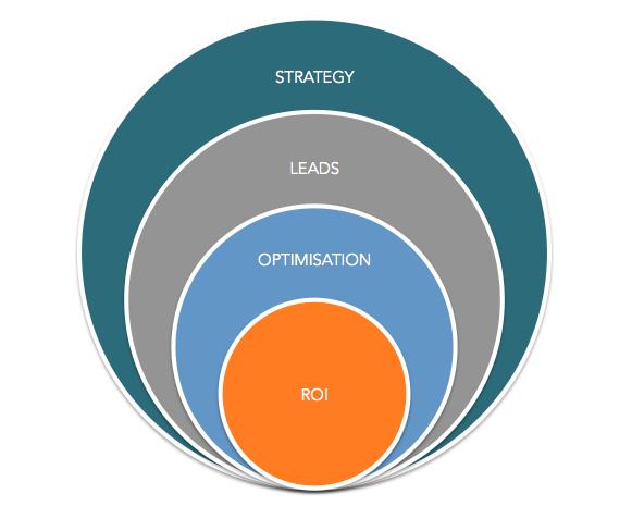 marketing automation with inbound marketing