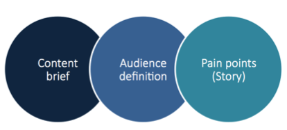 content creation with inbound marketing