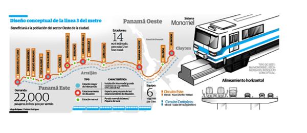 alt-linea-3-del-metro-de-panama
