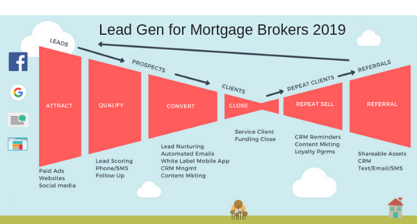 Lead-Generation-for-Mortgage-Brokers-2019