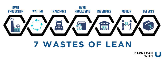 What is Lean Waste? [The 7 Wastes of Lean Manufacturing]