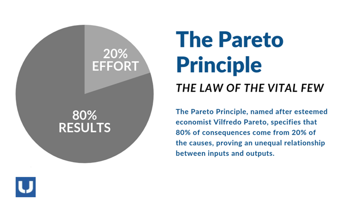 Pareto's Bay and Order Picking