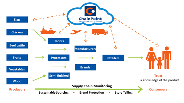 Supply_Chain_Monitoring.png