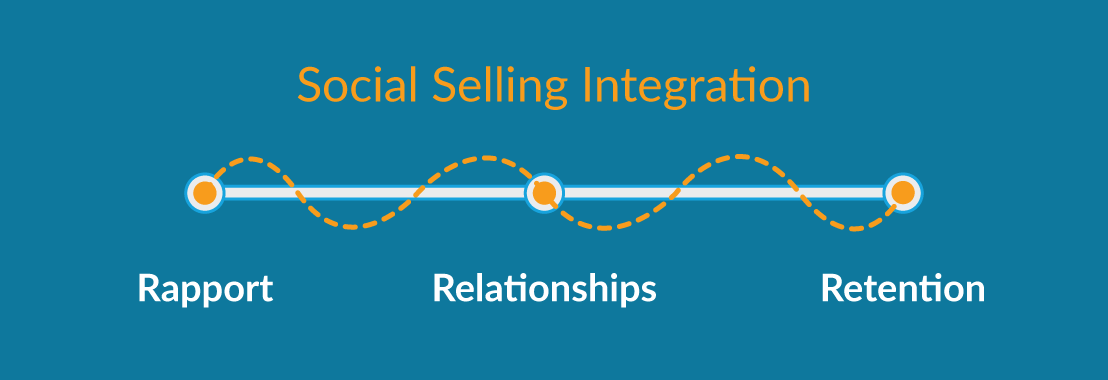Social Selling Impacts Three Various Stages In The Sales Process