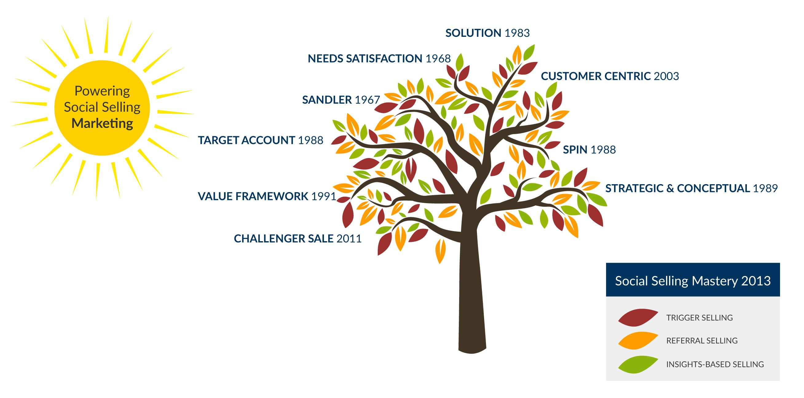 Social Selling Mastery Tree Graphic